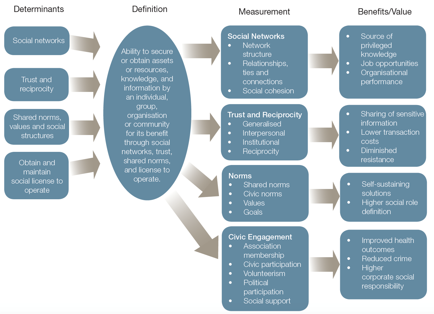 Figure 1: An integrative model of social capital sources, definitions, measures and values [4]