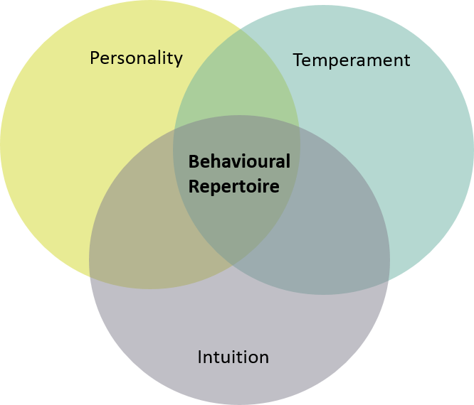Figure 1. Behavioural repertoire