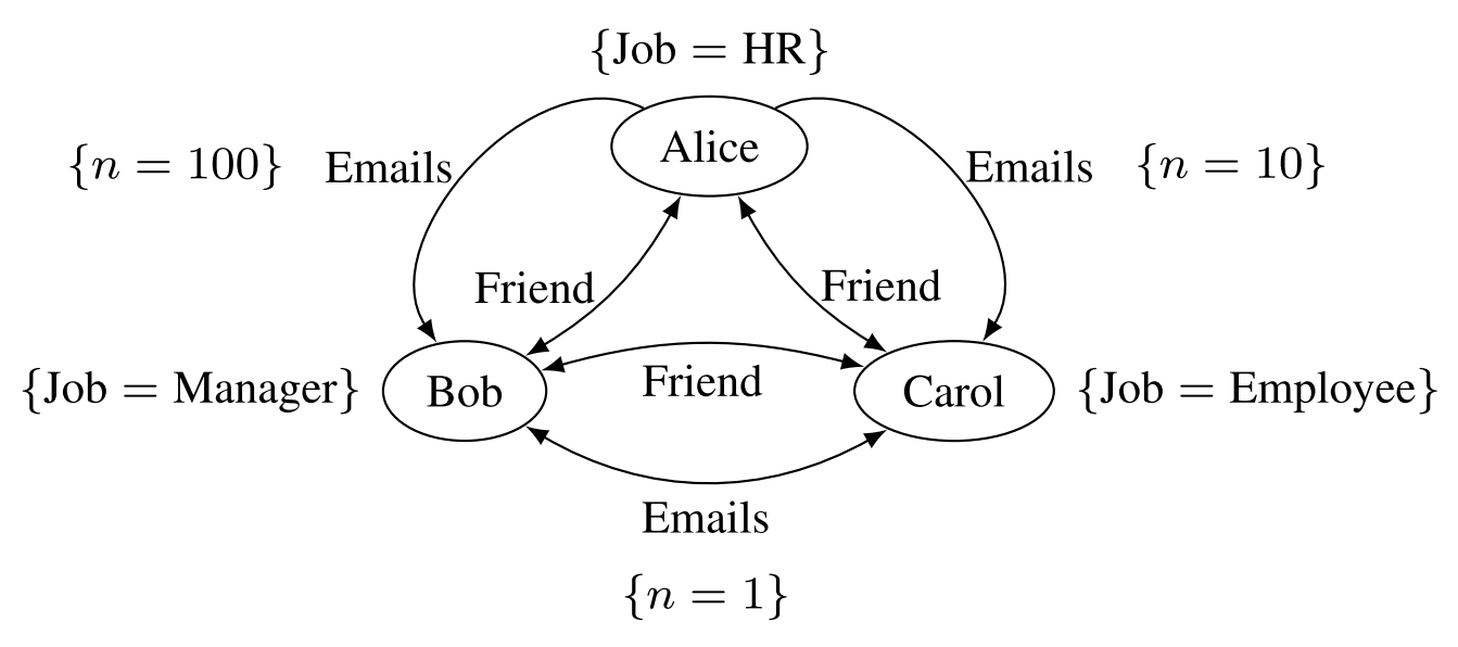 Multi-relational and attributed graph