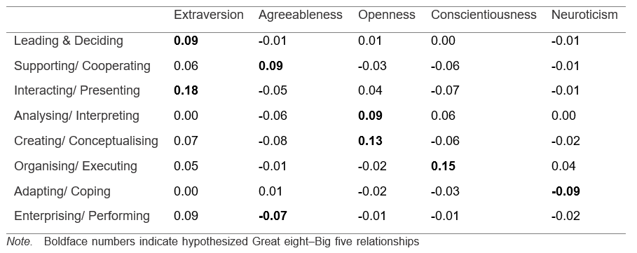 Table 1. Correlations between Big Five and Great Eight Competency Criteria